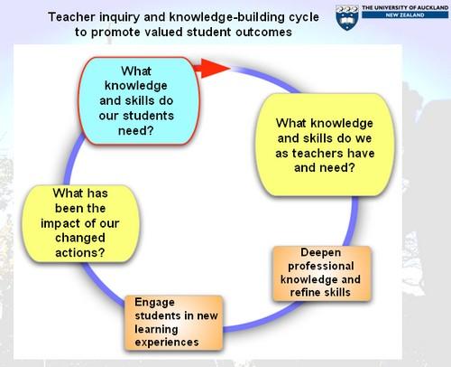 Helen Timperleys cirkel kring kunskap.
