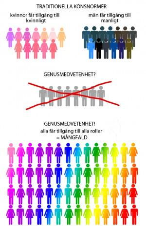 Regnbågsfärgade tecknade män och kvinnor.