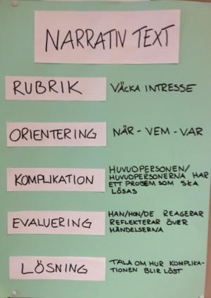Plansch med lista över de olika delarna i narrativ text.