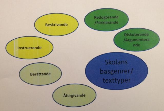 Ovaler med olika genres skrivna i.