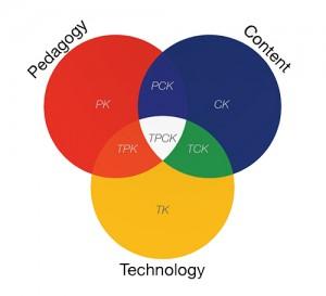 Tre cirklar som överlappar varandra.