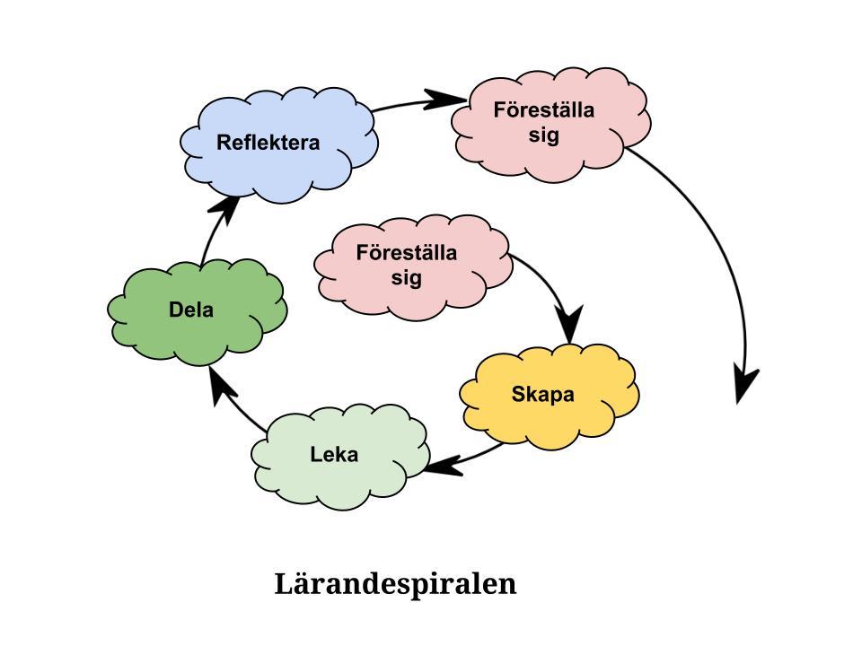 Lärandespiralen illustreras med moln.
