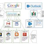Ikoner för olika appar i google och i outlook.