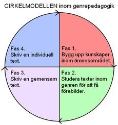 Cirkel uppdelad i fyra delar.