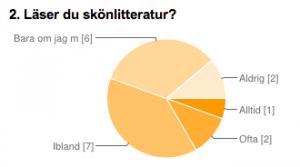 Cirkeldiagram kring om du läser skönlitteratur.