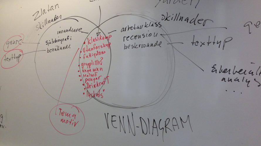 Venndiagram antecknat på whiteboard.