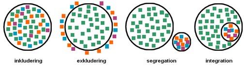 Fyra cirklar med fyrkanter i, utanför och separerade.