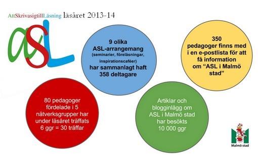Cirklar som sammanfattar statistik om ASLprojekt i Malmö.