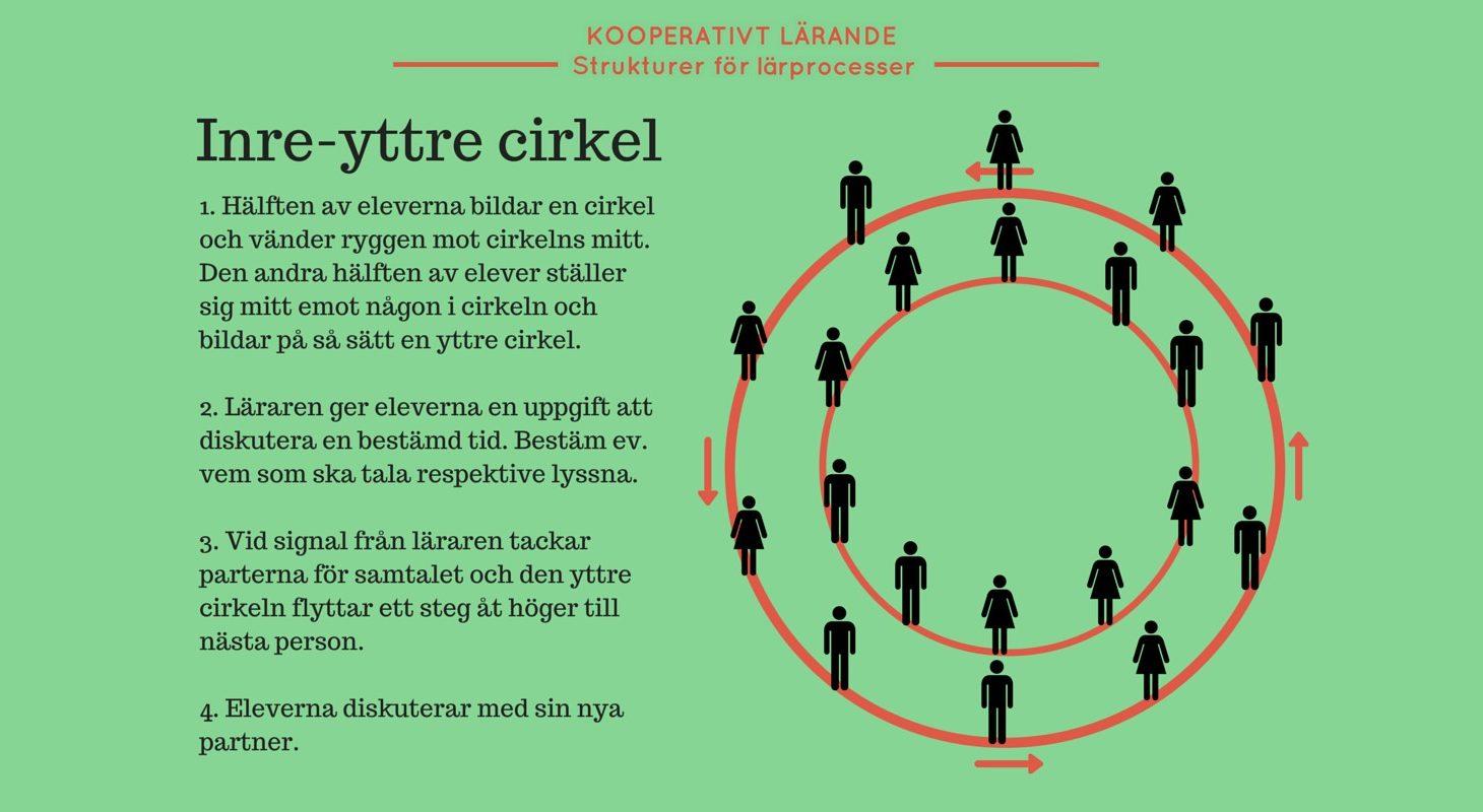 Exempel på struktur i kooperativt lärande.