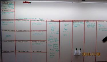 Whiteboard med olika sektioner.