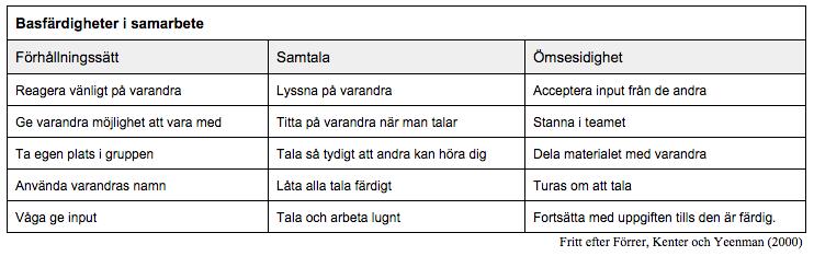 Färdigheter i samarbete i tabell.