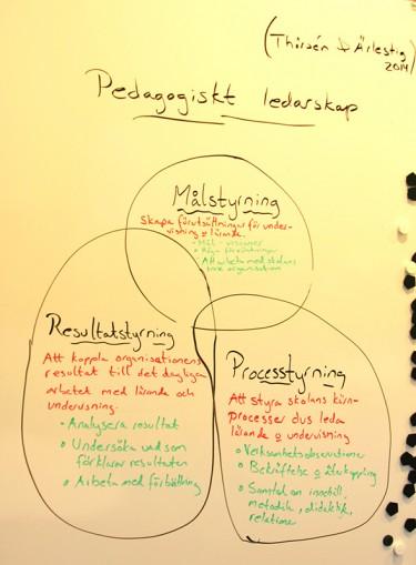 Anteckningar om pedagogiskt ledarskap.