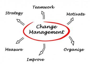 Tankekarta kring förändring.