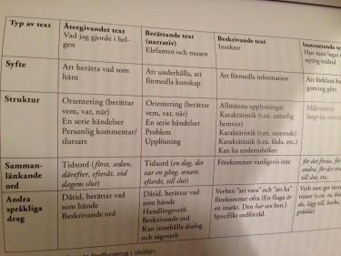 Tabell med beskrivning av olika texter.