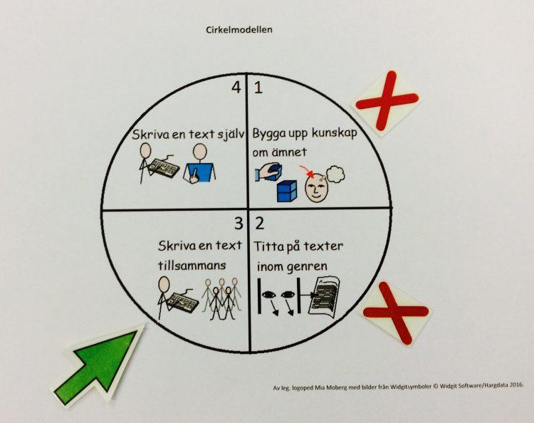 Bildstöd visar cirkelmodellen.