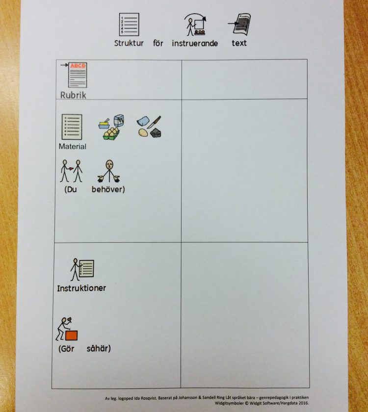 Tabell och stödmaterial för hur man skriver instruerande text.