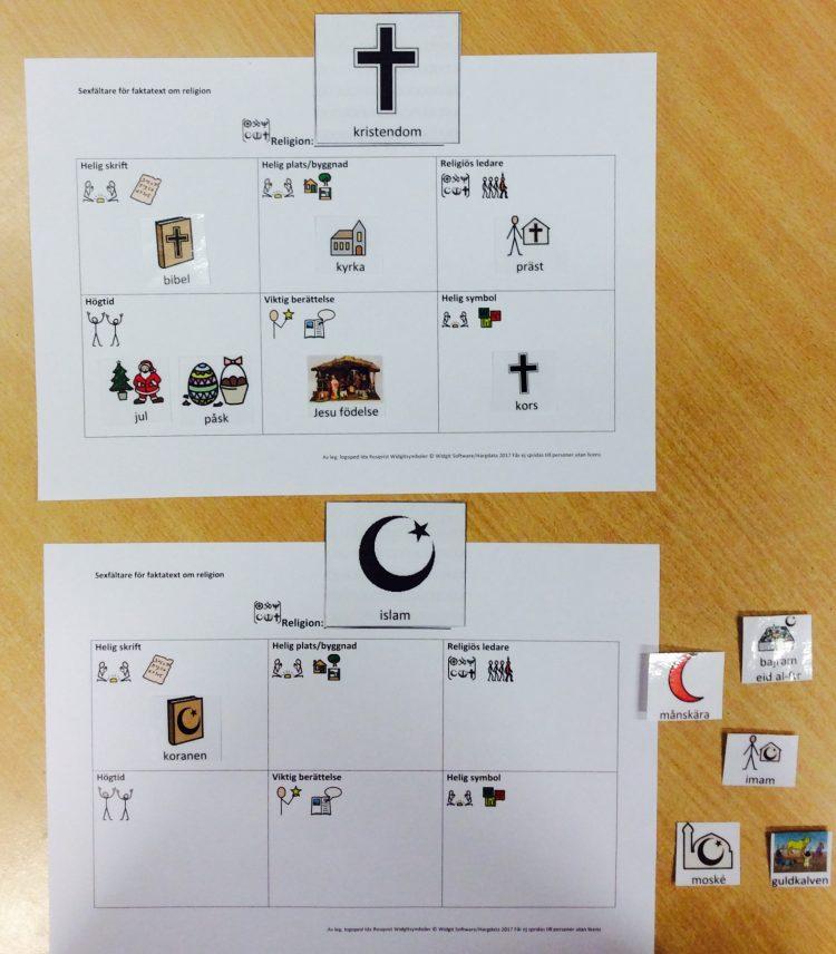 Tabell för begrepp och symboler inom religion.