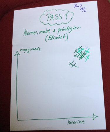 Papper med rubriken Pass1.