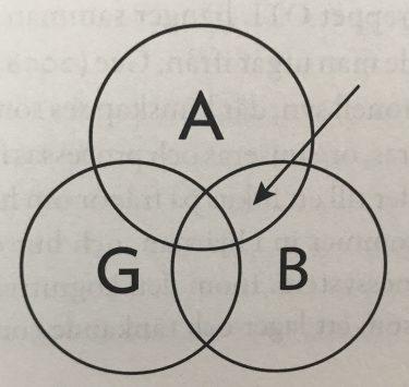 Venndiagram med AGB i varsin cirkel.