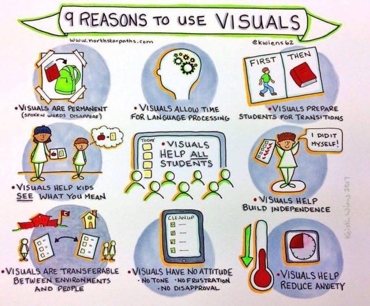 Affisch med nio punkter om att varför visuellt stöd är bra.