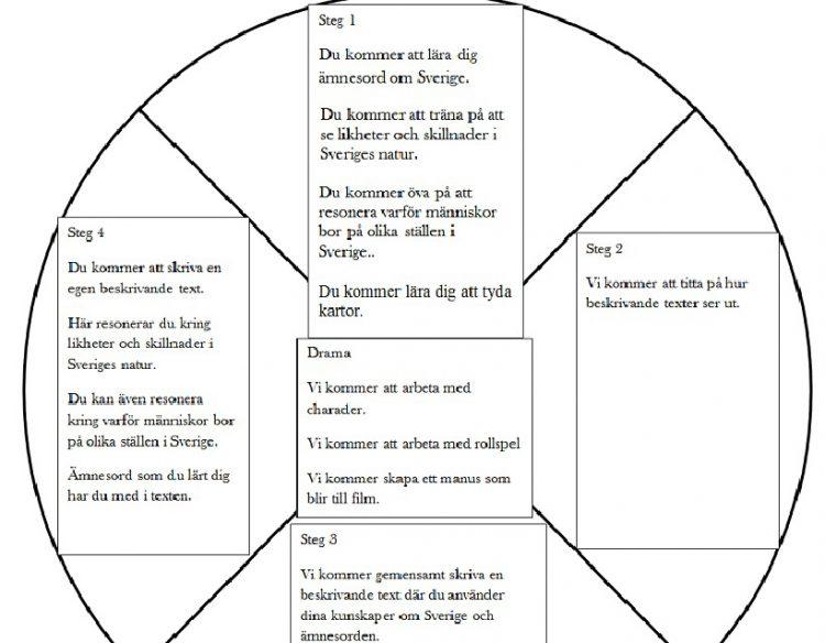 Cirkel uppdelad i fyra delar med instruktioner.
