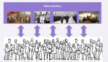 Pilar sammanlänkar bilder från historien och tecknade människor.