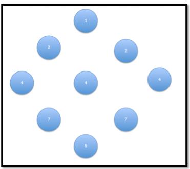 Nio cirklar med siffror i.