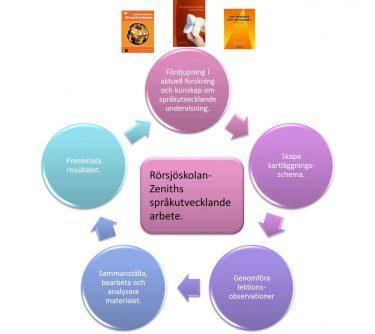 Cirklar som är sammankopplade visar Rörsjöskolan Zeniths språkutvecklande arbete.