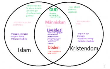 Två överlappande cirklar som det står islam och kristendom i.