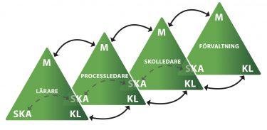 Fyra gröna trianglar som växelverkar.