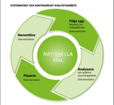 Cirkel över det systematiska kvalitetsarbetet.
