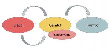Sammankopplade cirklar i schema.