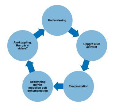 Fem blå cirklar som är ihopkopplade.