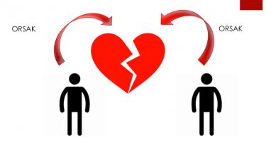 Röda pilar leder till ett brustet hjärta.