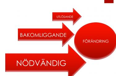 Röda pilar leder till cirkel där det står förändring.