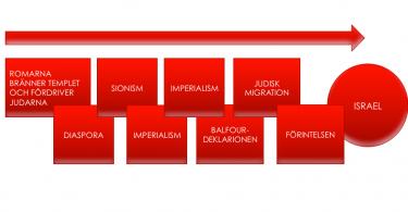 Röda block leder upp till staten Israels bildande.
