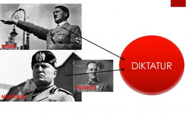 Porträtt på diktatorer.