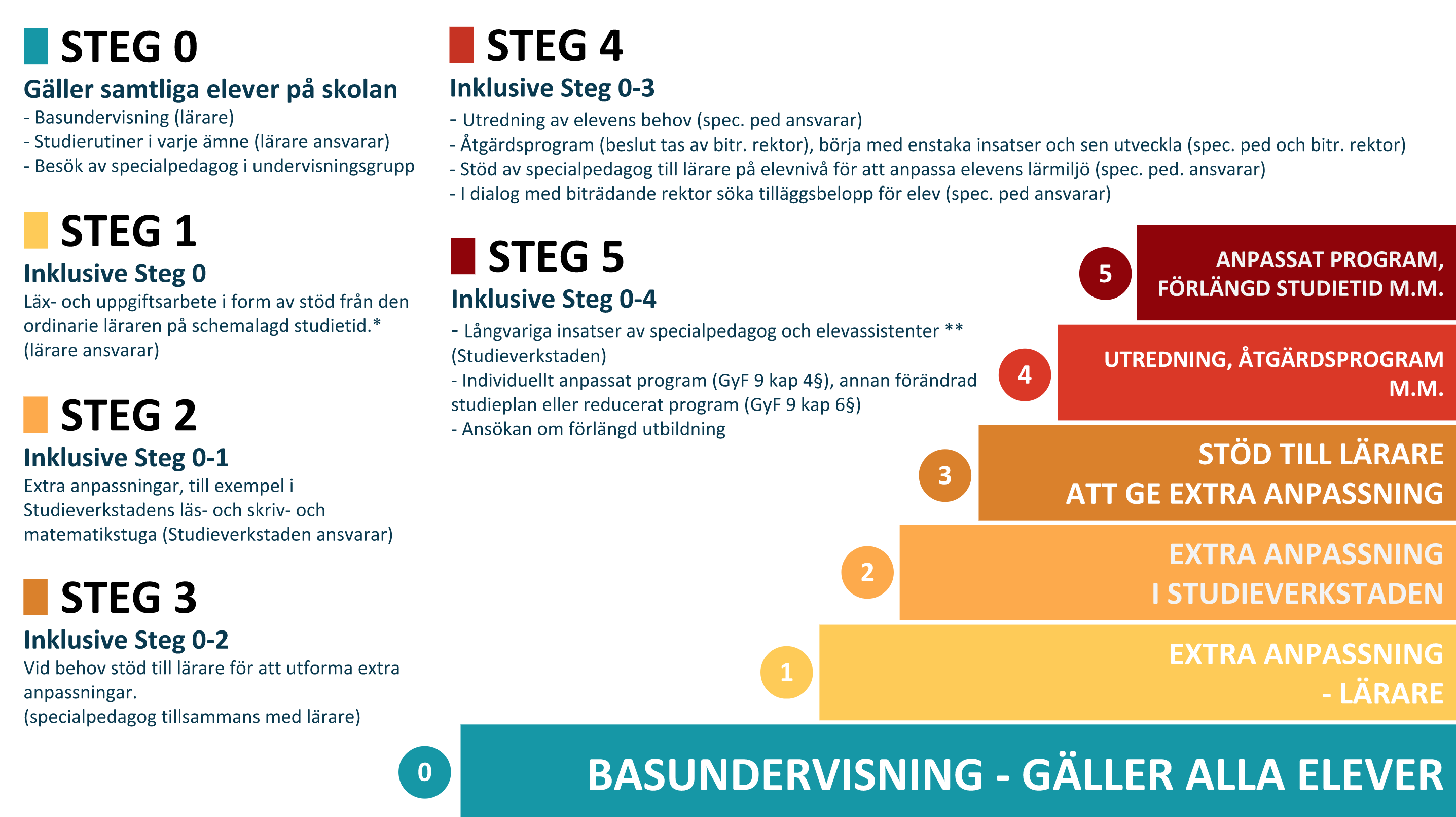Stödtrappa för Malmö latinskola.