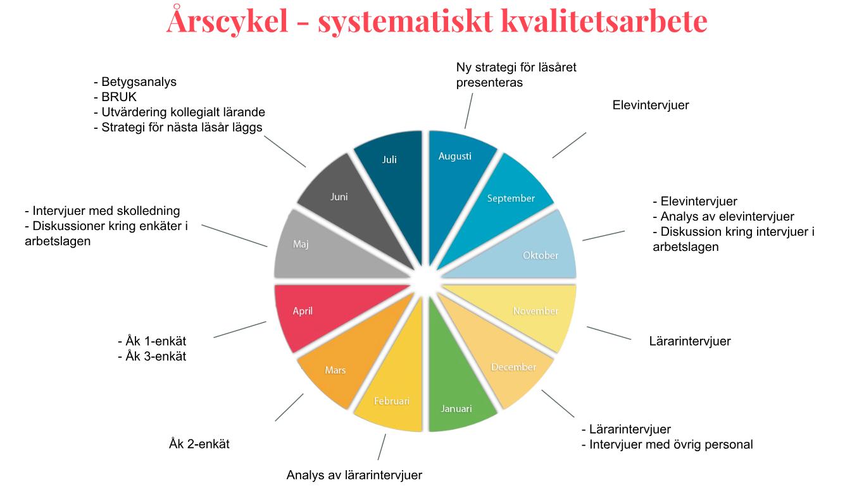 Årscykel över systematiskt kvalitetsarbete.