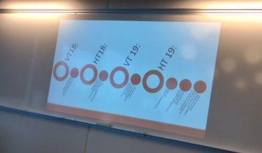 Läsår symboliserad av cirklar.