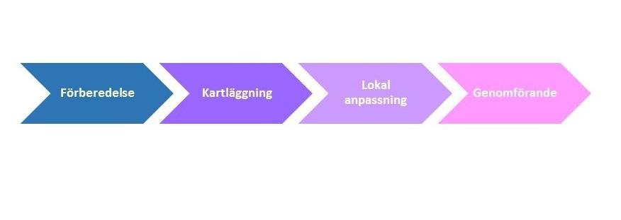 Prioprocessen formulerad i pilar.