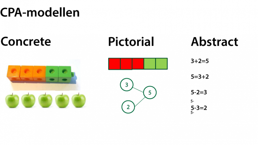 CPA-modell, blockräkning