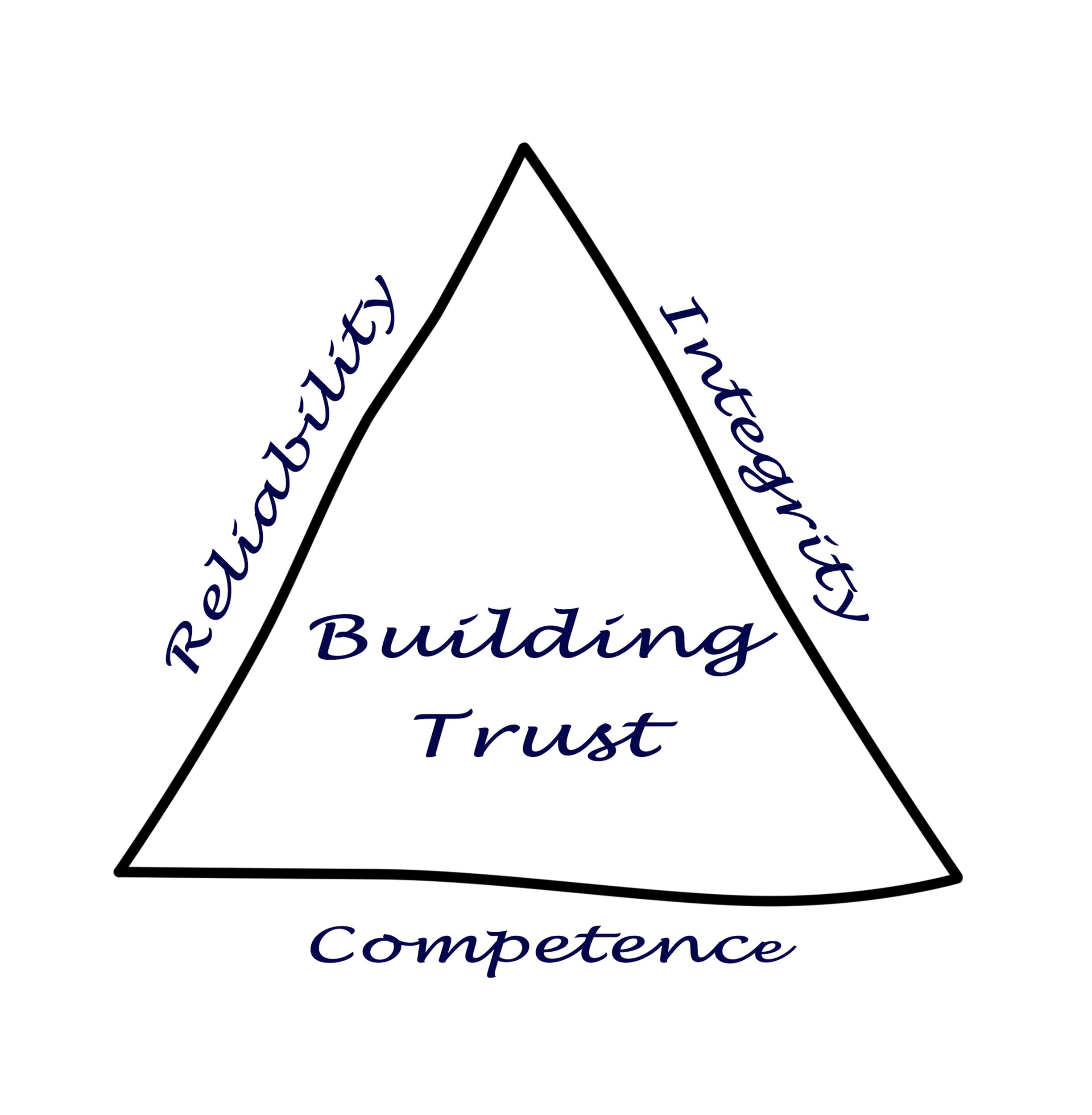 Triangel kring att bygga tillit.