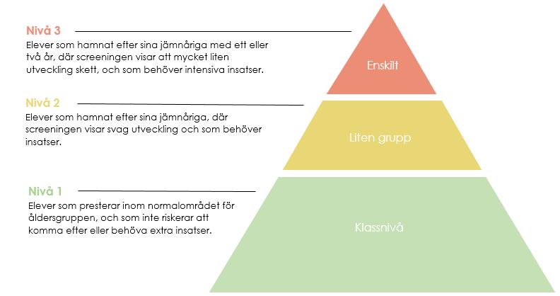 Tredelad triangel som presenterar handlingsplan.