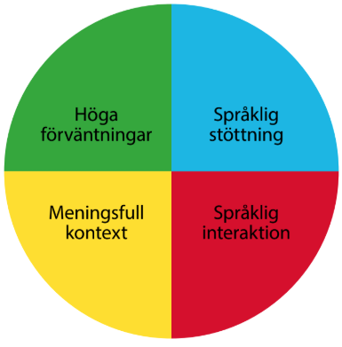 Cirkel delad i fyra delar.