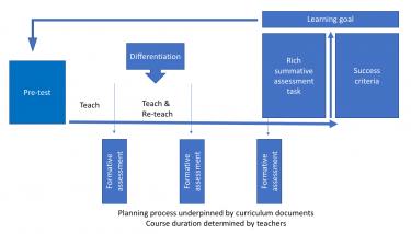 Karta över process med kriterier för framgång.