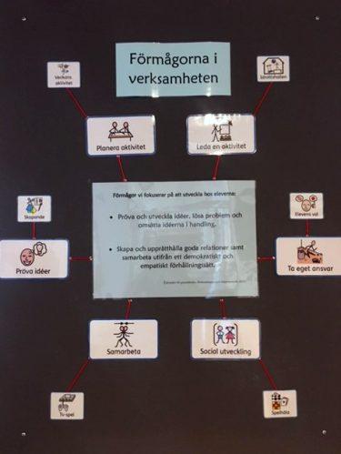 Lappar uppsatta med de förmågor som elever ska träna.
