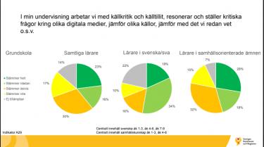 Graf från SKLs LIKA-utvärdering.