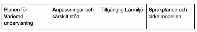 Tabell för modellen VALS