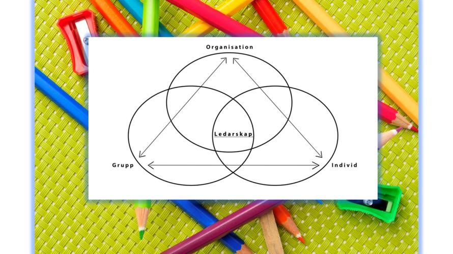 Tre cirklar som går in i varandra.